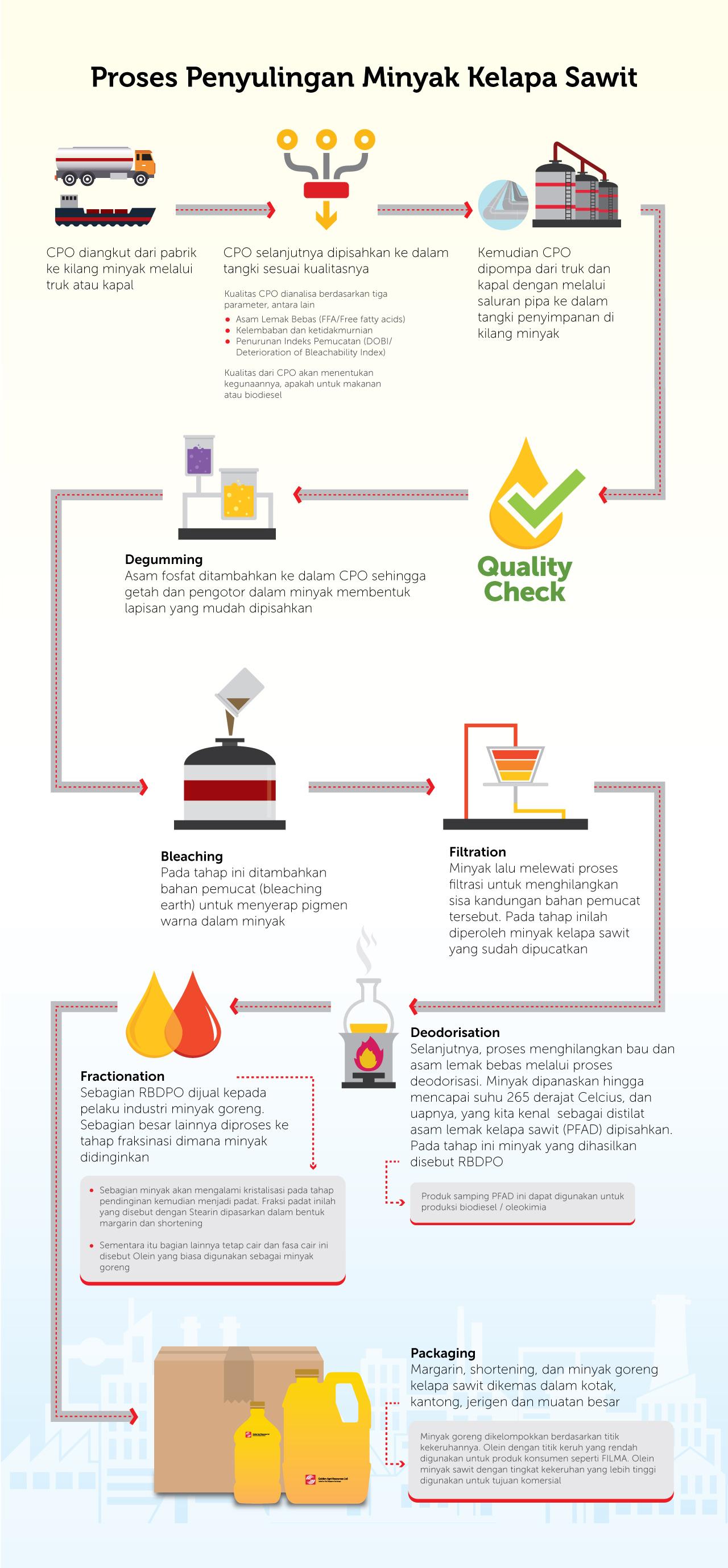 Proses penyulingan minyak kelapa sawit - PT Sinar Mas Agro Resources and Technology Tbk (PT