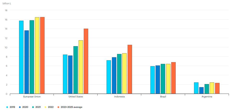 Gambaran pasar produksi HVO dan biodiesel dunia